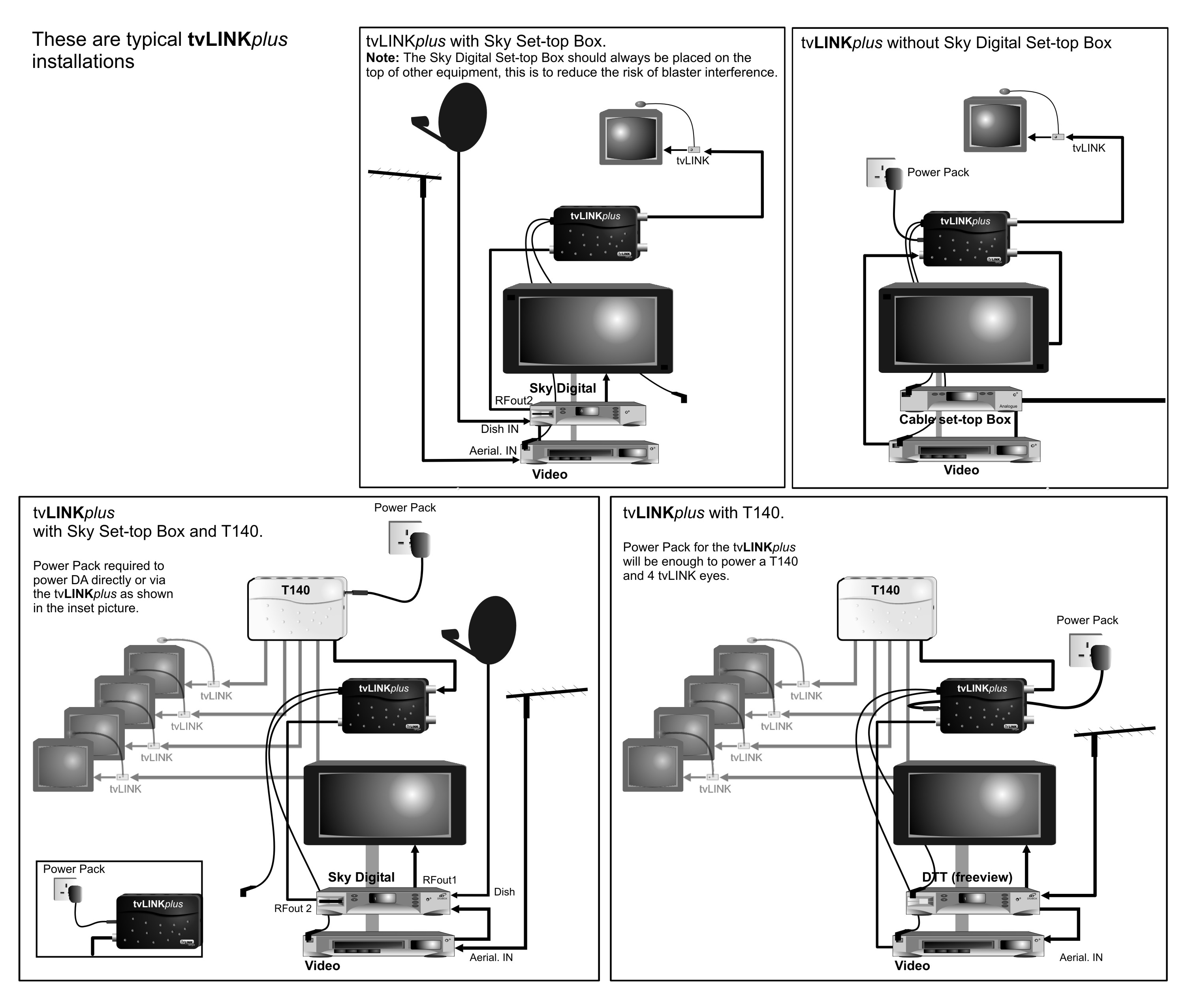sky tv diagram
